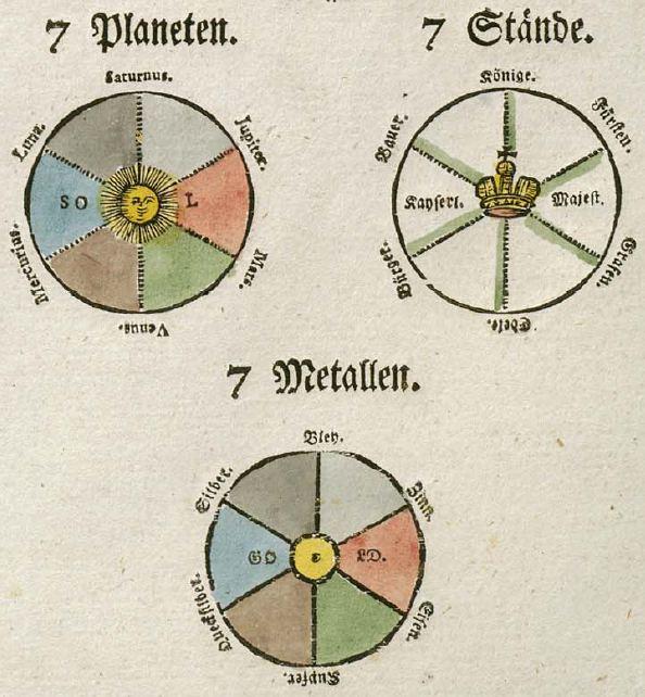 Aufteilung der Metalle und Planeten für die Wandlung vom Niederen zum Höheren